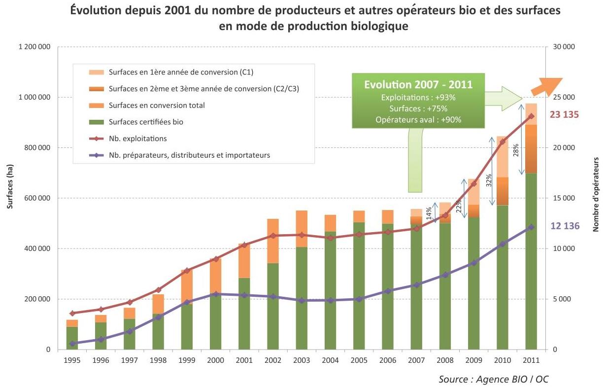 Producteurs et autres acteurs bio en France