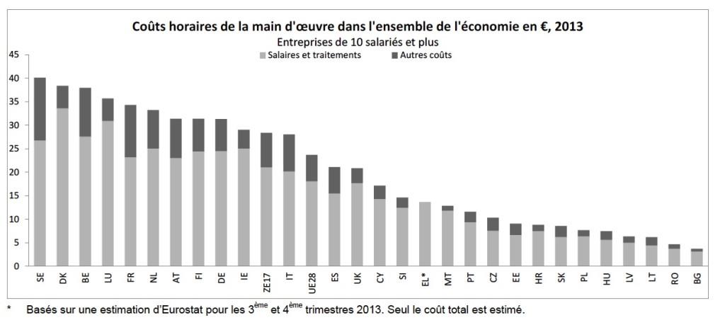 Coût horaire de la main-d'œuvre, pays de l'UE