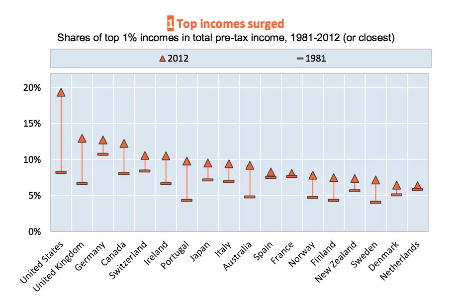 Hausse des revenus les plus élevés dans le monde depauis 1981