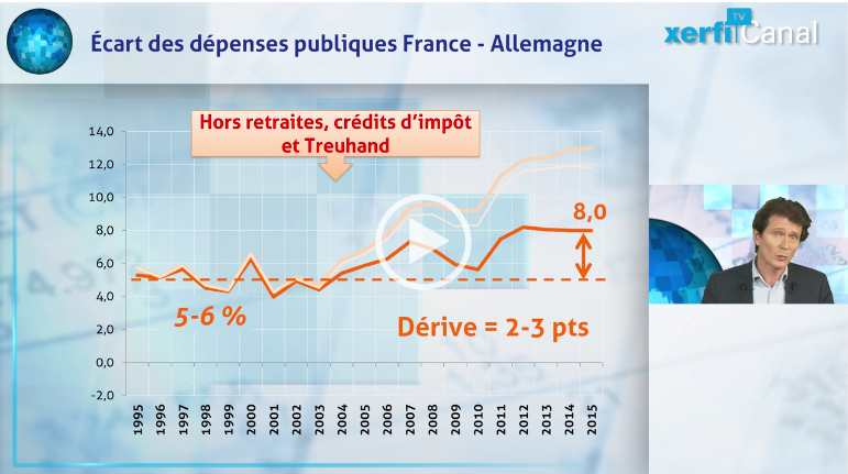 Incurie budgétaire française, vertu allemande : les statistiques tronquées