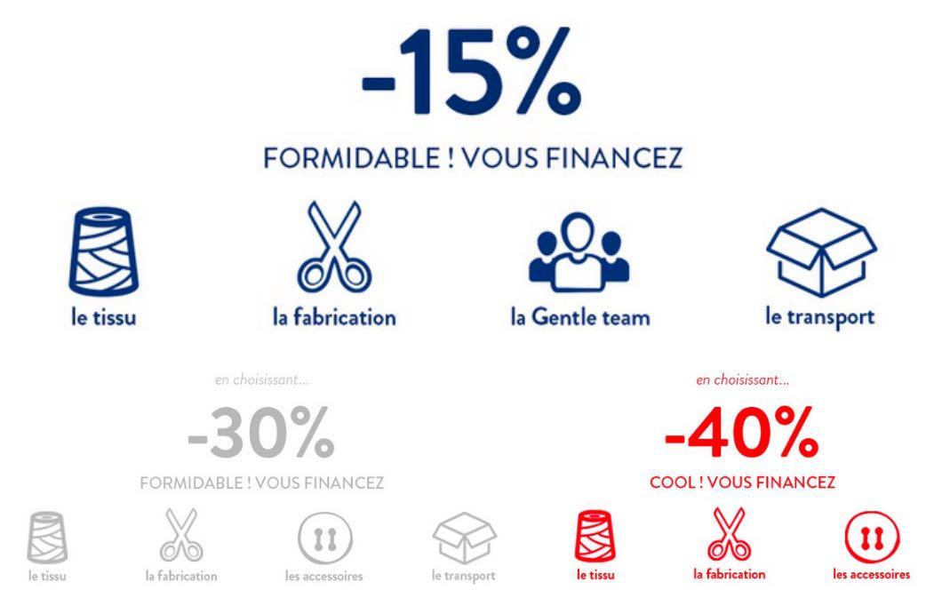 """Soldes """"made in France"""" La Gentle Factory : c'est le client qui choisit"""