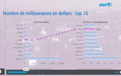 Enfer ou paradispour les riches ? La France n'est ni l'un ni l'autre