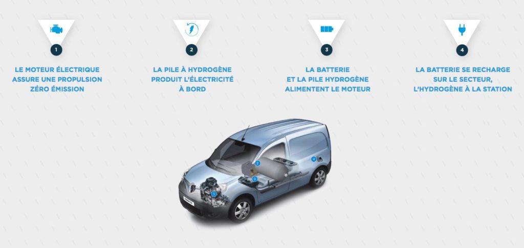Renault Kangoo électrique équipé d'une pile à combustible Symbio.