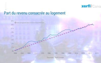 Ménages français : dépenses contraintes et budget disponible