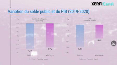 Graphique de comparaison économie France-Allemange.